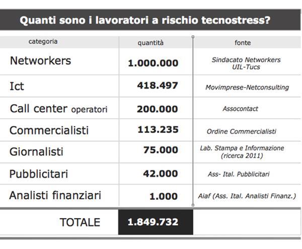 tabella lavoratori rischio tecnostress
