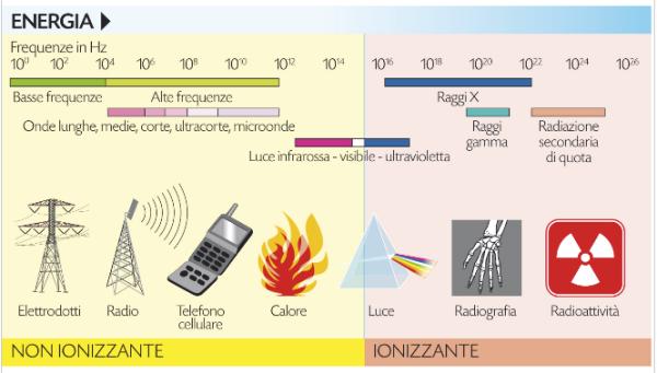 radiazioni elettromagnetiche schema