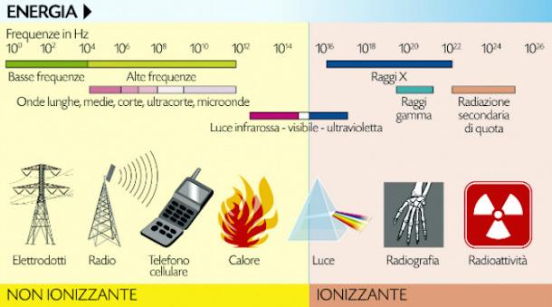 schema-radiazioni