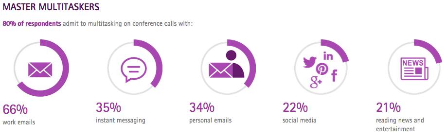 ricerca Accenture Multitasking